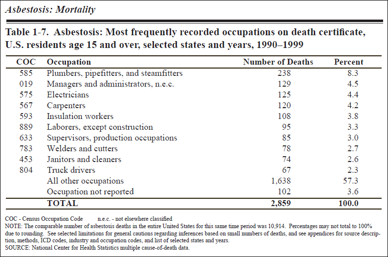 Frequent Occupations